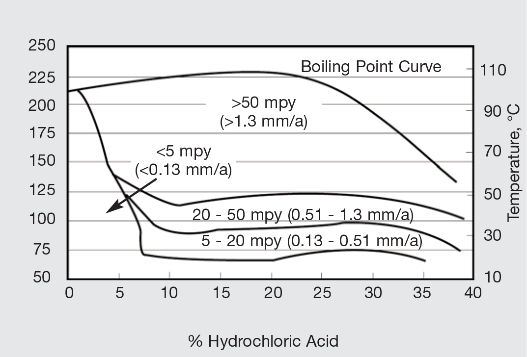 Incoloy alloy 27 7mo isocorrosion chart for incoloy alloy 27 7mo in phosphoric acid ccuart Images